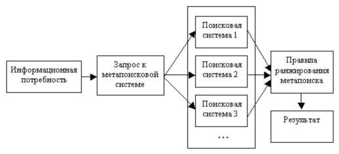 Схема работы метапоисковой